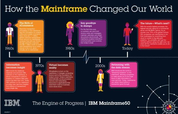 IBM brings new enterprise cloud offerings for mainframe