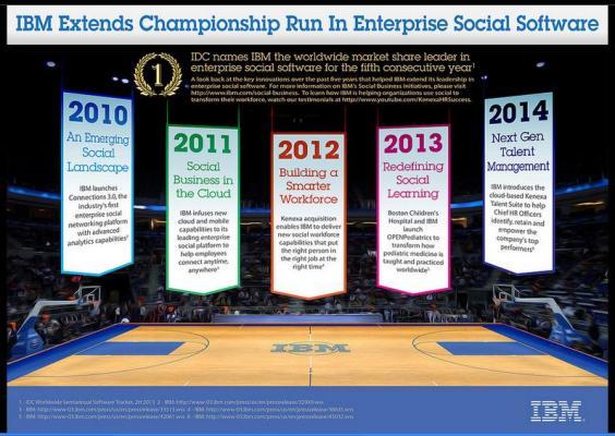 IBM leads in 2013 enterprise social software market share