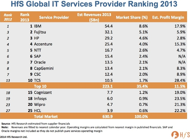 IT services ranking and TCS
