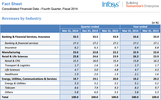 Infosys revenue analysis for fiscal 2014