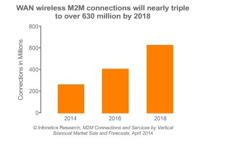 M2M WAN connections set to triple by 2018