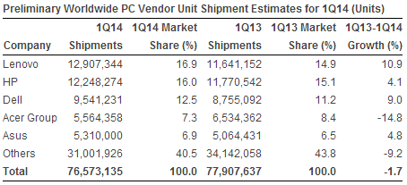 PC shipments statistics in Q1 2014 by Gartner