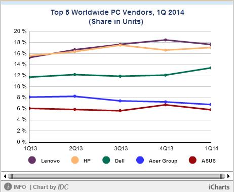 PC shipments statistics in Q1 2014 by IDC