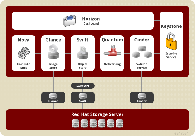 Red Hat Open Stack supports more enterprises