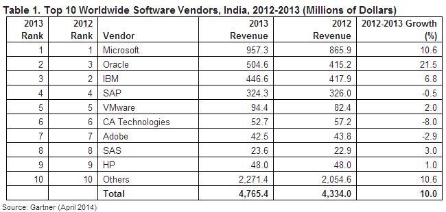 Software market share India by Gartner
