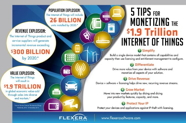 Tips to monetize from Internet of Things