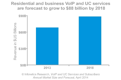 VoIP and unified communications services to grow to $88 bn by 2018