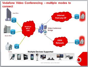 Vodafone managed video conferencing services