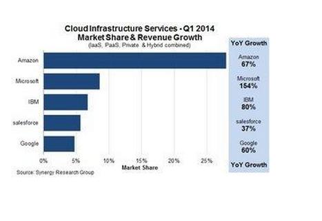 Amazon and Microsoft in Q1 2014