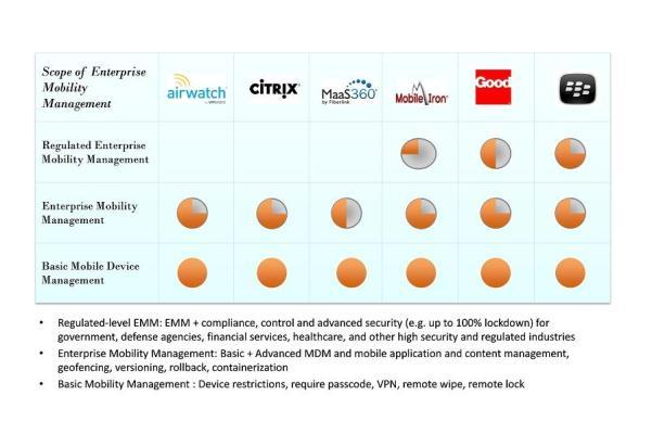 BlackBerry BES10 is cost effective enterprise mobility solution than Citrix