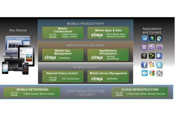 Cisco Mobile Workspace Solution with Citrix