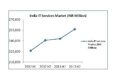India IT Service Market
