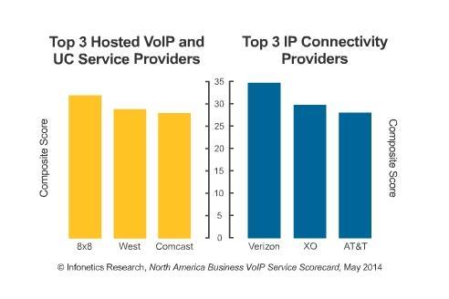 North America VoiP service