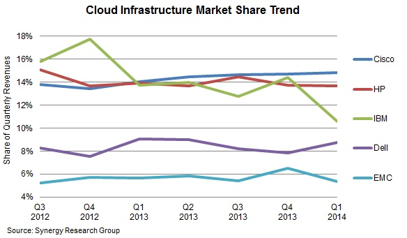 Cisco and HP in Cloud Infrastructure