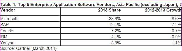 Enterprise application software market 2013