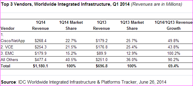Integrated infrastrucure market in Q1 2014