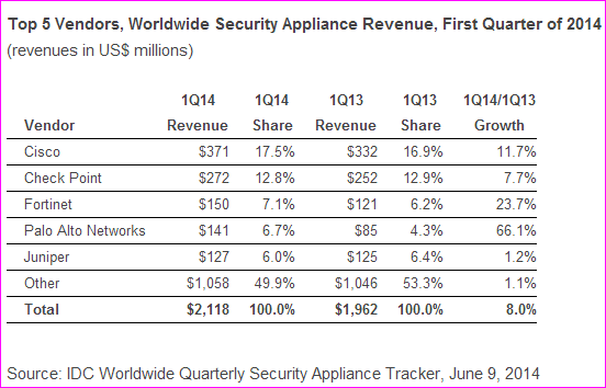 Security appliance market in Q1 2014