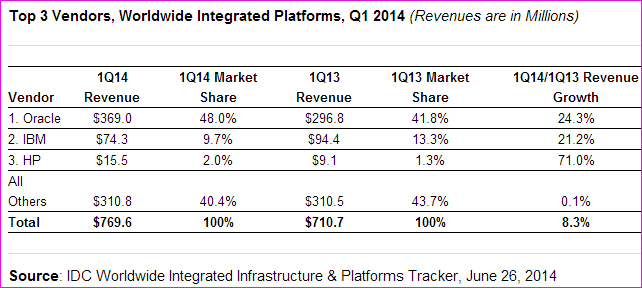 Worldwide Integrated Platforms