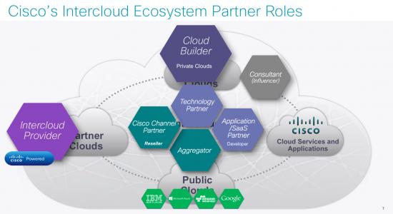 Cisco Intercloud ecosystem partner roles (source-Cisco)