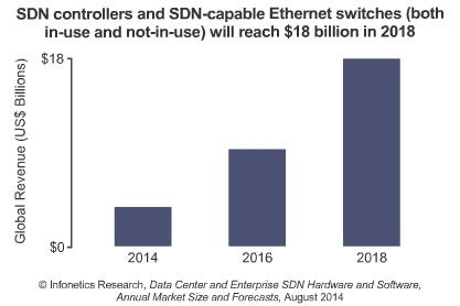 Data center and enterprise SDN market
