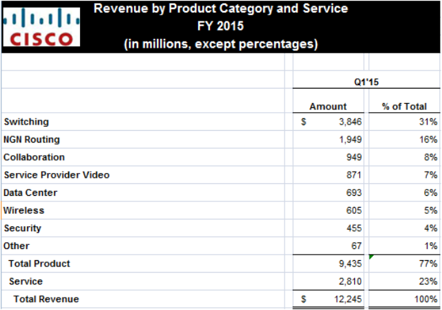 Cisco Q1 FY 2015 revenue break-up product-wise