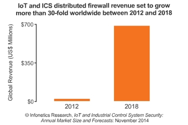 IoT security market size