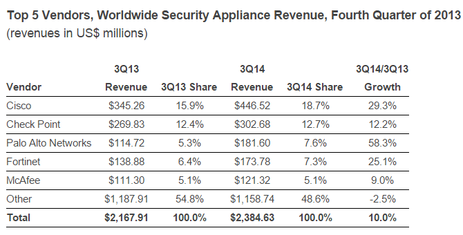 Worldwide Security Appliance Revenue Q3 2014