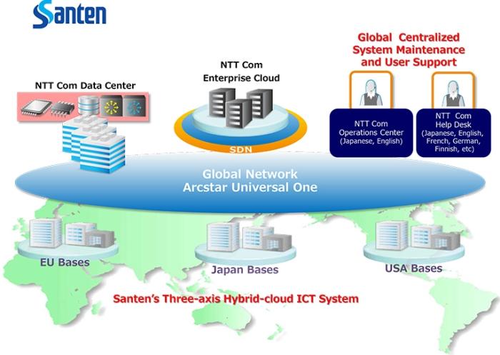 NTT Com offering for Santern
