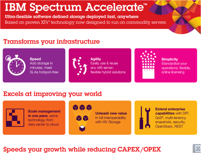 IBM Spectrum Accelerate