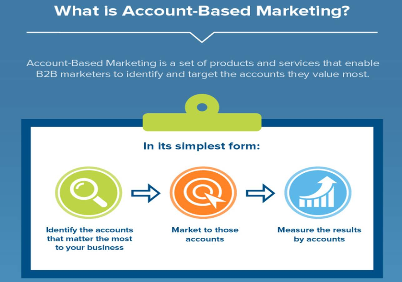 What-is-Account-Based-Marketing-graphic-30Sep15