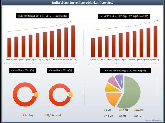 India Video Surveillance Camera (VSC) Market