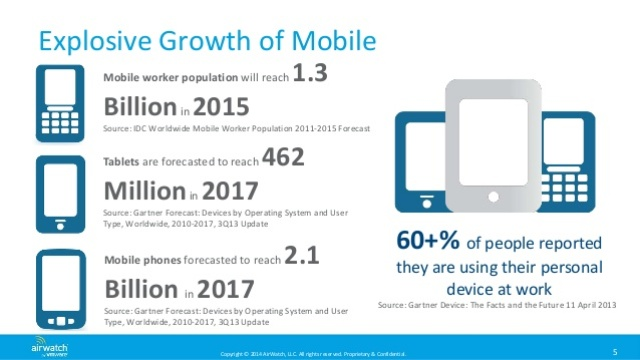 byod-growth-drivers
