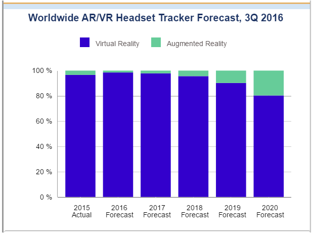 AR and VR industry forecast by IDC