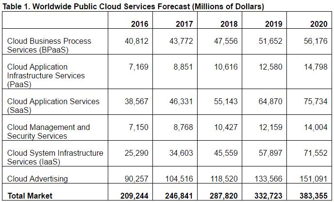 Public Cloud Services Forecast for 2017