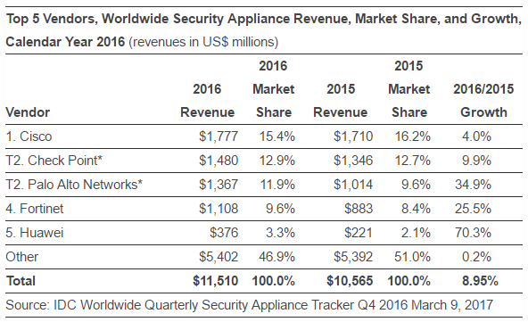 Security applicance vendors in 2016