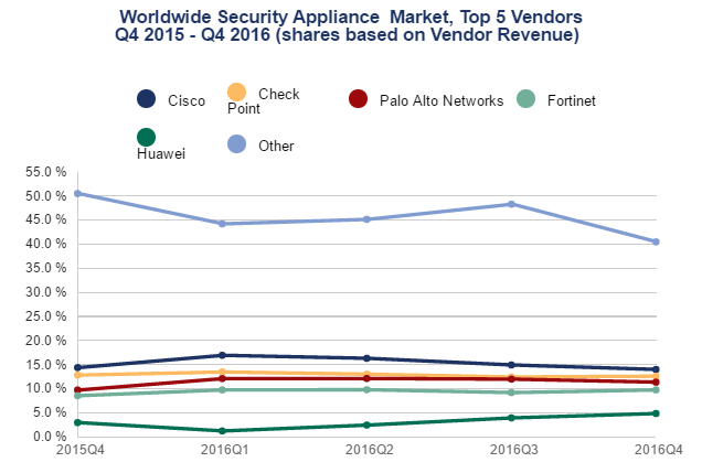 Security applicance vendors in Q4 2016 by IDC