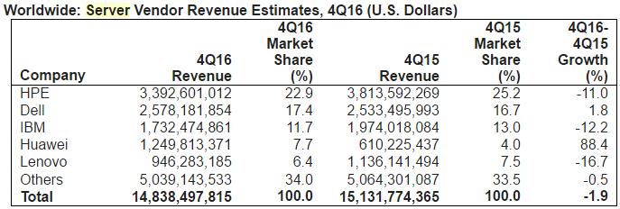 Server Vendor Revenue in Q4 2016