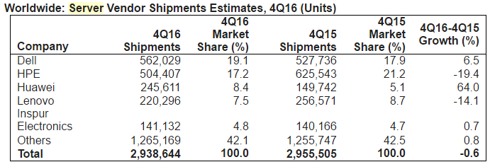 Server Vendor Shipments in Q4 2016