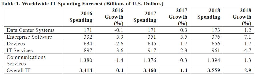 IT Spending Forecast for 2017