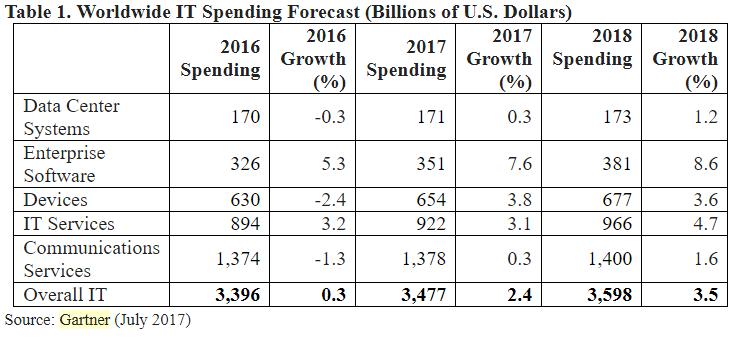 Gartner report on IT spending for 2017 and 2018