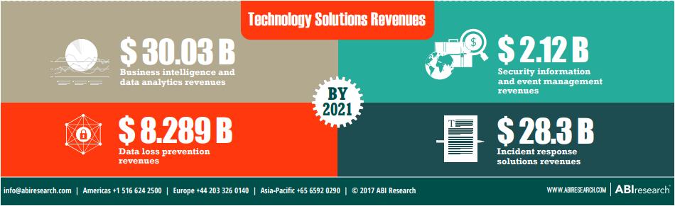 Technology solutions revenue