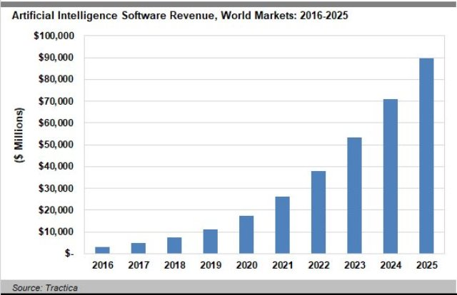 Artificial Intelligence Software forecast