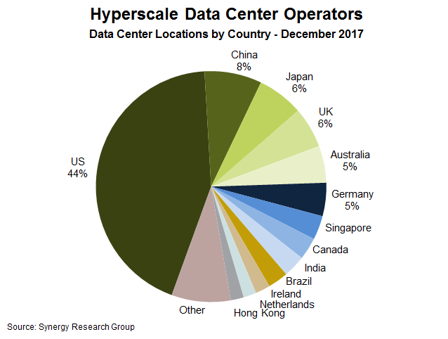Hyperscale Data Center growth
