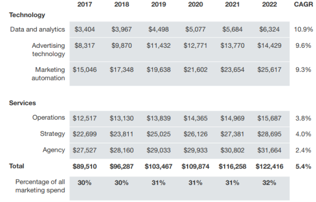CMO spending on technology by 2022