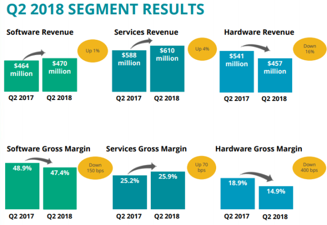 NCR revenue Q2 2018