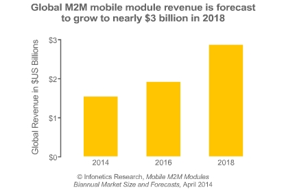 Mobile M2M module market size by Infonetics