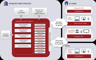 Espial Media Service Platform