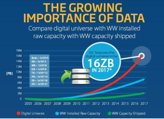 raw storage capacity to increase to 7 235 eb in 2017  idc