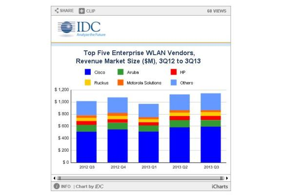 Enterprise WLAN market Cisco leads