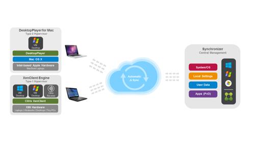 Citrix Desktop Player for Mac